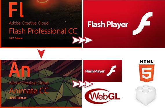 Flash умер, или как Adobe изменил свой продукт